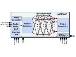 美国AI芯片公司Syntiant推出语音处理设计加速器