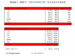 Strategy Analytics: 2020年一季度全球智能手机出货量下滑17%