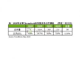 集邦咨询:出货飙升,Chromebook第二季市占率占整体笔电出货25%