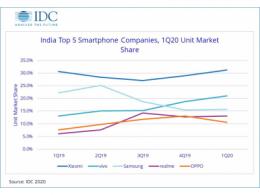 谁是印度智能手机市场的领航者?
