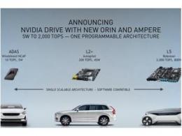 NVIDIA DRIVE强势升级:  可扩展平台升级NVIDIA Ampere架构