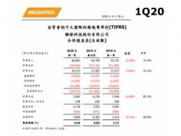 聯發科第一季度利潤增長22.2%,高通猛跌29%