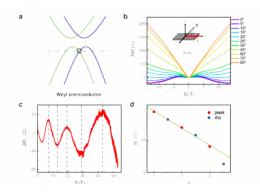 """我国科研人员首次实现""""拓扑外尔半导体"""",为半导体器件带来新脉络"""
