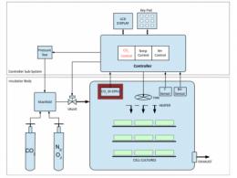 针对培养箱应用的高速响应的二氧化碳传感器