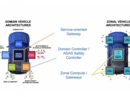 汽车网关产业研究:网关性能十倍提升,打通软件定义汽车瓶颈