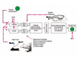 不同雷达目标生成器的构架、设计要求和准则