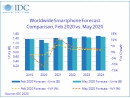 """今年的手机市场 会是最""""惨""""的一年吗?"""