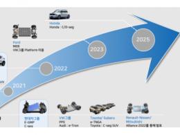 韩国电池供应商和Module in Pack路线