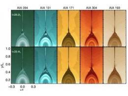 通過高分辨率的磁流體動力學數值實驗,科學家在耀斑電流片內湍動輻射特征獲得新進展