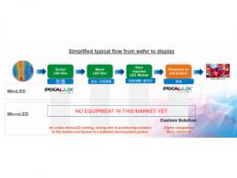 库力索法押宝新市场:Mini LED / Micro LED 的机遇与挑战