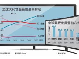 中国LCD产能占据全球50%,京东方、华星光电拿下前二宝座