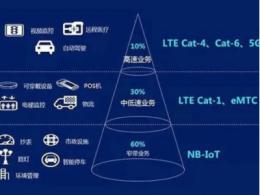 通信设备选cat1还是选NB-IoT