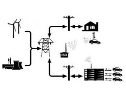 V2G技术是否是电动汽车的下一个风口?