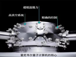 IBM VS 霍尼韦尔,老牌厂和口罩厂对标量子计算