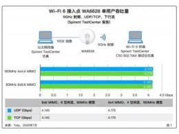 Tolly权威验证:新华三极智Wi-Fi 6,迄今为止最快的无线接入点