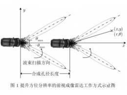 基于于多波束实孔径雷达图像,提升汽车雷达方位角分辨率的成像方法