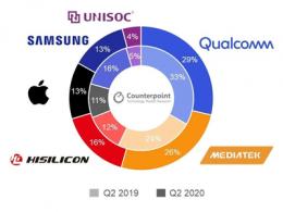 5G机遇已来,2020年第二季度手机芯片市场初现端倪