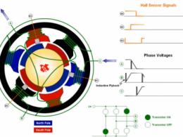无刷直流电机MOS导通信号、反电动势、霍尔信号最直观的展示