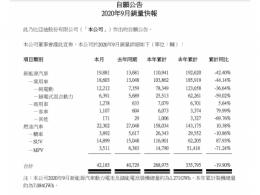 比亚迪9月份销量出炉:市场逐渐回暖,但同比仍大幅下滑