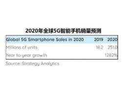 Strategy Analytics:全球5G智能手机销量将在2020年达到2.5亿部
