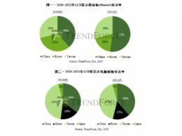 TrendForce集邦咨询:中国大陆面板厂挟产能优势,2021年显示器面板市占率拚过半
