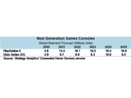Strategy Analytics:索尼和Xbox在游戏机市场上战略日渐分化