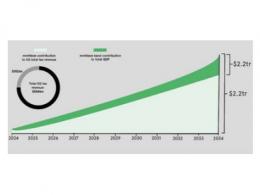 安富利:5G将创造未来无限可能
