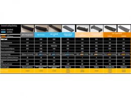 TE Connectivity推出四款大电流金手指电源连接器,多方位支持电源连接