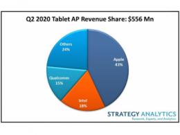 Strategy Analytics:新冠疫情推动2020年Q2平板电脑应用处理器市场的强劲增长