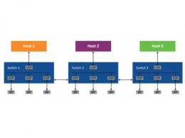 使用PCIe交换网结构在多主机系统中优化资源部署