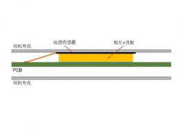 国微云全面推出TWS耳机压感解决方案
