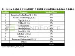 TrendForce集邦咨询:2019年全球前十大SSD模组厂品牌排名,金士顿、威刚、金泰克仍居全球前三