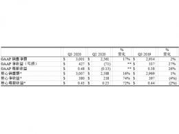 康宁公布2020年第三季度财务业绩
