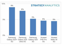 Strategy Analytics:2020年上半年,三星Galaxy S20+ 5G是全球最畅销的(按收益)5G机型