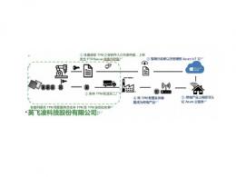 安富利与英飞凌携手赋能物联网设备与云的安全连接