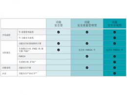 简化汽车和工业领域的功能安全认证