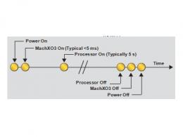 下一代MachXO3D FPGA  让汽车更安全