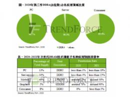 TrendForce集邦咨询:DRAM市场正值跨世代交替,2021将是DDR5启用元年