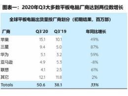 Strategy Analytics: 平板电脑市场规模增长33%创七年来新高,但这种增长能持续多久?