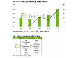 TrendForce集邦咨询:2020年液晶显示器年出货成长率达5.4%,华硕成长率居冠、三星排名上升