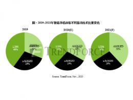 TrendForce集邦咨询:AMOLED面板产能续增,a-Si手机面板需求不坠,2021年LTPS手机用面板恐面临上下