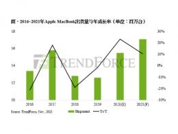 TrendForce集邦咨询:Apple首颗自研电脑处理器问世,将推升2021年MacBook出货量至1,710万台