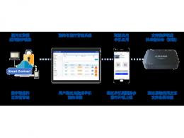 运用区块链开发公司车辆管理与数字钥匙系统