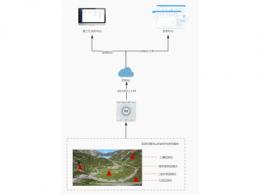 ZWS行业应用–环境监测管理系统