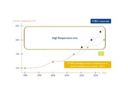 SiC助力功率半导体器件的应用结温升高,将大大改变电力系统的设计格局