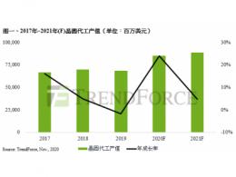 TrendForce集邦咨询:估2020年全球晶圆代工产值年增23.8%创新高,先进制程与8英寸产能为明年竞争关键