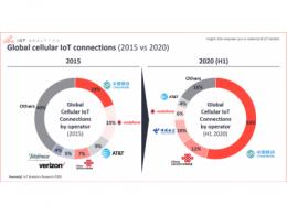 """历史性时刻!物联网连接规模首次超过非物联网,移动物联网连接中国""""一骑绝尘"""""""