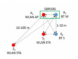 在2.4 GHz共存 WLAN、蓝牙、ZigBee和Thread在2.4 GHz频段共存