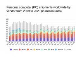 2020年,前三大个人电脑供应商的发货量为1.215亿台,联想以4710万台的出货量位居榜首