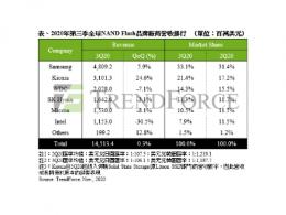 TrendForce集邦咨询:服务器端销售疲软,2020年第三季 NAND Flash营收仅微幅上升0.3%